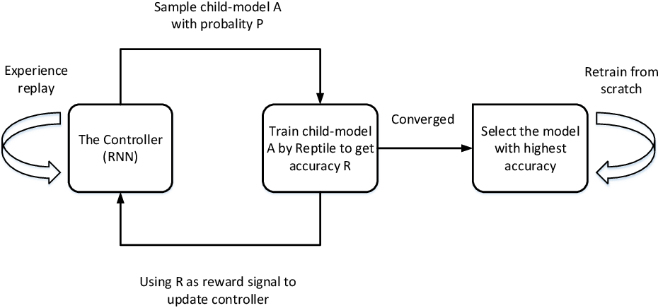 Figure 1 for Efficient Automatic Meta Optimization Search for Few-Shot Learning