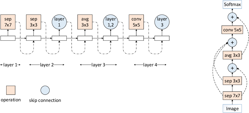 Figure 3 for Efficient Automatic Meta Optimization Search for Few-Shot Learning