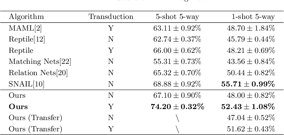 Figure 4 for Efficient Automatic Meta Optimization Search for Few-Shot Learning