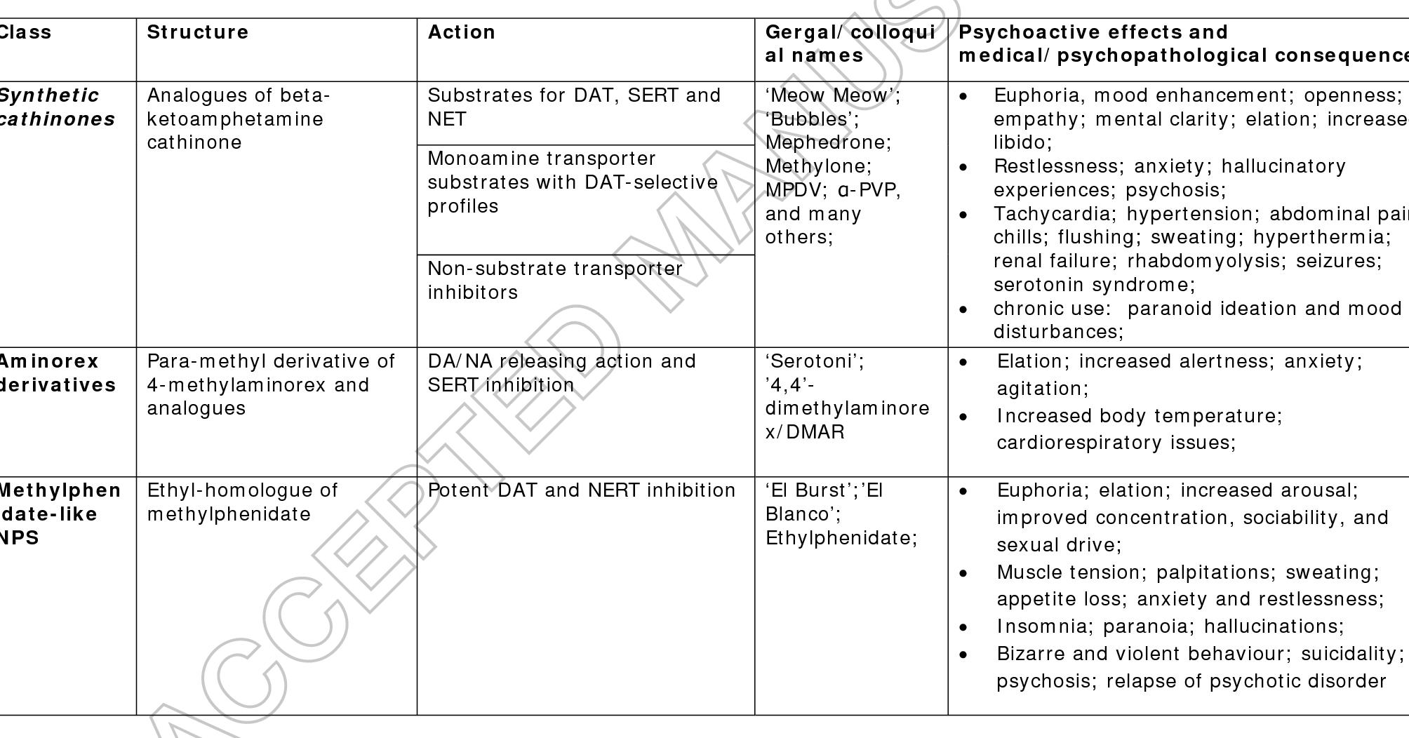 Novel psychoactive substances: the pharmacology of stimulants and