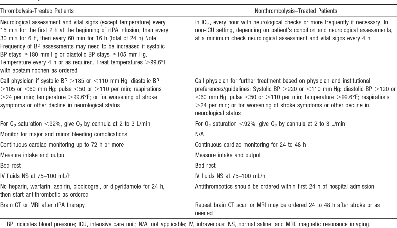 Table 6 from Ischemic Stroke Patient  A Scientific Statement