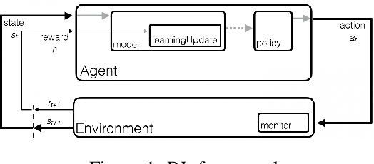 Figure 1 for Data Efficient Training for Reinforcement Learning with Adaptive Behavior Policy Sharing