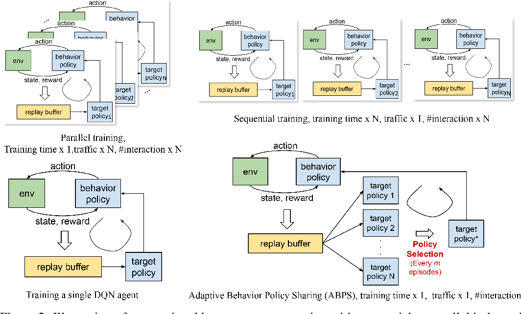 Figure 2 for Data Efficient Training for Reinforcement Learning with Adaptive Behavior Policy Sharing