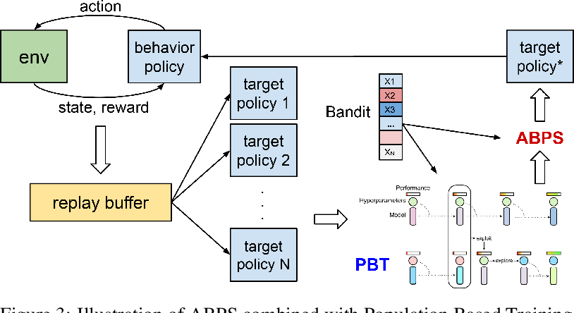 Figure 3 for Data Efficient Training for Reinforcement Learning with Adaptive Behavior Policy Sharing