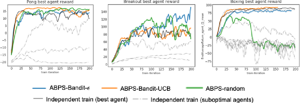 Figure 4 for Data Efficient Training for Reinforcement Learning with Adaptive Behavior Policy Sharing