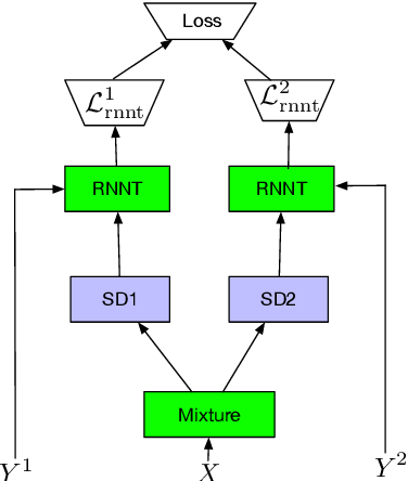 Figure 1 for Streaming end-to-end multi-talker speech recognition