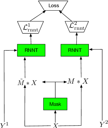 Figure 3 for Streaming end-to-end multi-talker speech recognition
