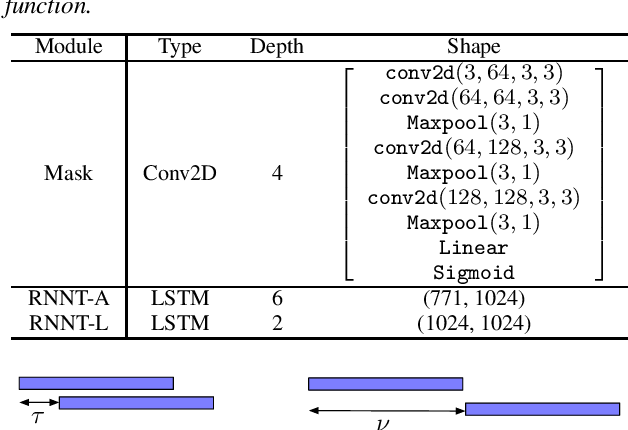 Figure 4 for Streaming end-to-end multi-talker speech recognition