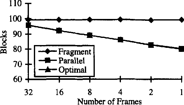 Fig. 1 I : Average response time versus term signature weight, unclusted. signuture size = 2048. number of query terms = 10, number of fkumes = 1, number of signatures = 65536, number of processing units = 64