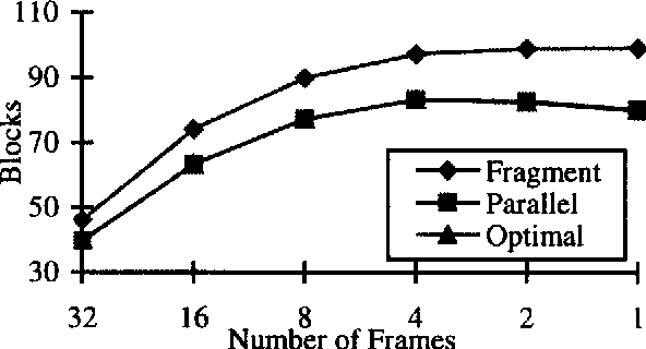Fig. 13: Average response time, versus number of f'mmes, clustemd, signature size. = 2048, term signature weight = 15, number of query terms = 10, number of signatures = 65536, number of processing units = 64