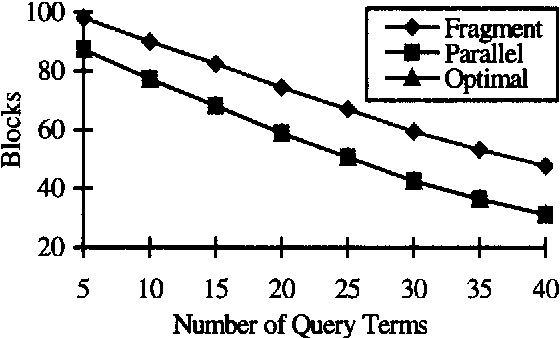 Fig. 14: Average response time versus number of query terms, clustered, signature size = 2048, term signature weight = 15, number of frames = 8, number of signatures = 65536, number of processing units = 64
