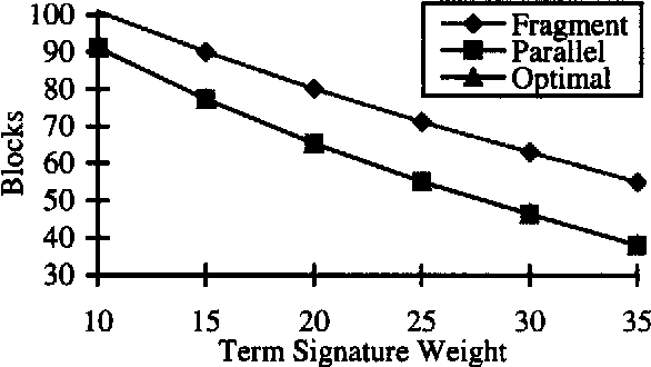 Fig. 15: Average response time versus term signature weight, clusteted, signatuture size = 2048, number of query terms = 10, number of frames = 8, number of signatures = 65536, number of processing units = 64
