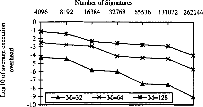 Fig. 17: Average execution overhead versus number of query terms for different number of signatures, unclustemd, signature size. = 2048, number of processing units = 64, term signature weight = 35