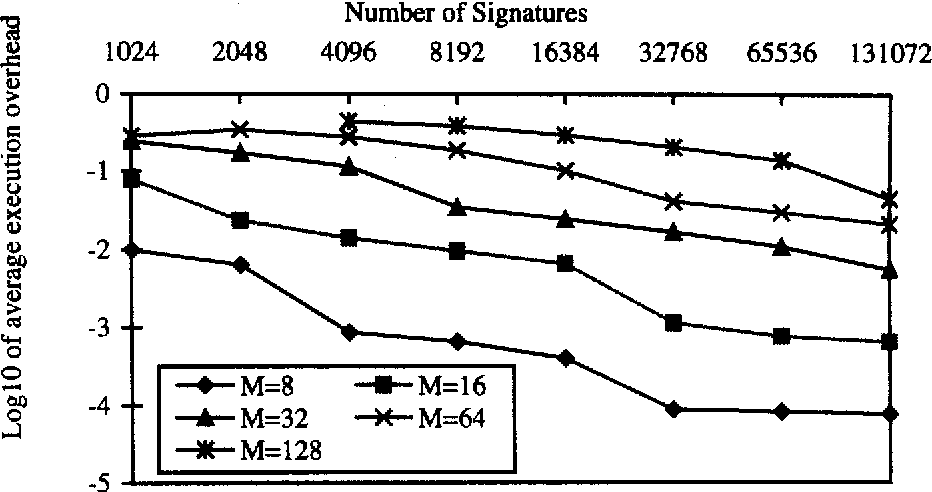 Fig. 18: Average execution overhead versus number of signatures for different number of processing units, unclusted. signature size = 2048, number of query terms = 10, term signature weight = 35
