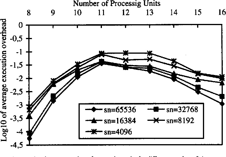 Fig. 19: Average execution overhead versus number of processing units for different number of signatures, unclustered, signature size = 2048, number of query te.rms = 10, term signature weight = 35