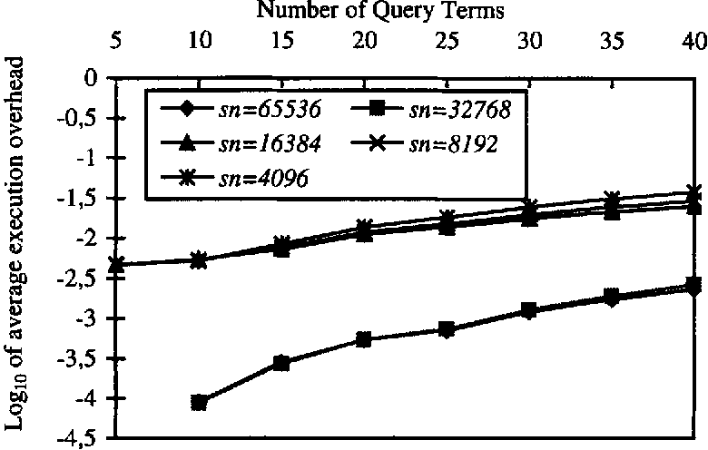 Fig. 20: Average execution overbead versus number of query terms for different number of signatures, clustered, signature size = 2048, number of processing units = 64, number of frames = 8, term signature weight = 10
