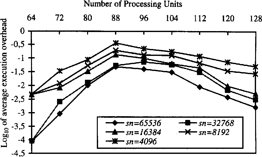 Fig. 22: Average execution overhead versus number of pmcessing units for different number of signatures, clustemd, signature size = 2048, number of query terms = 10, number of frames = 8, term signature weight = 10