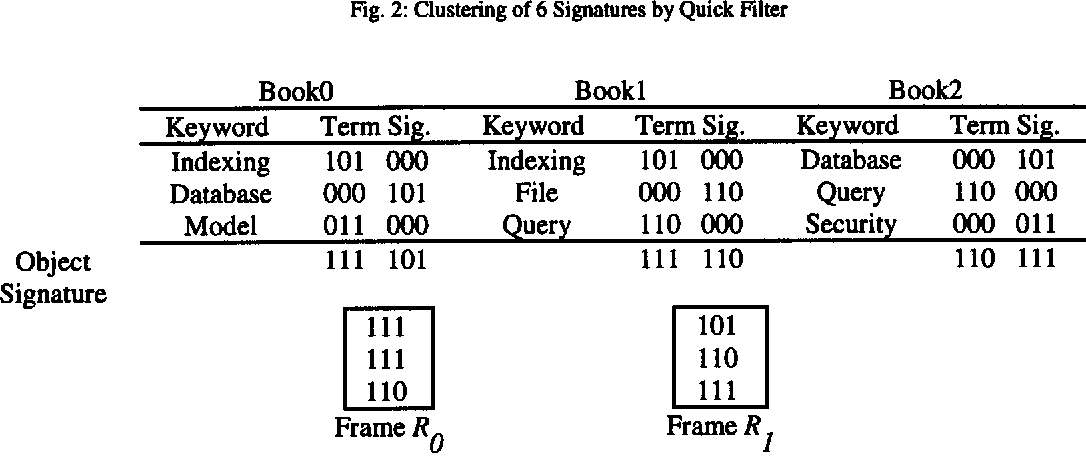 Fig. 2: Clustering of 6 Sig~tures by Quick Filter