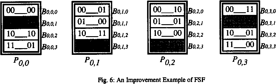 Fig. 6: An Improvement Example of FSF