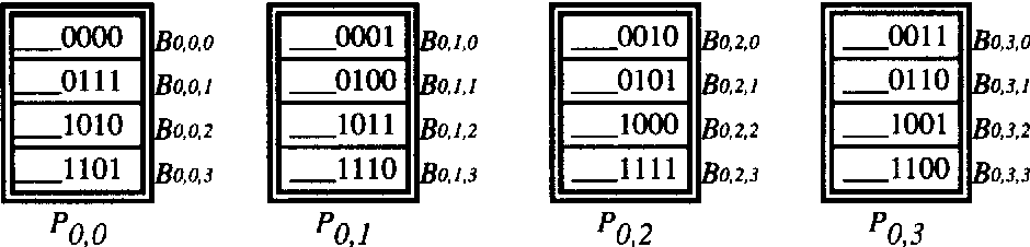 Fig. 7: An Allocation Example of Frame Signuture File Ro of PSF