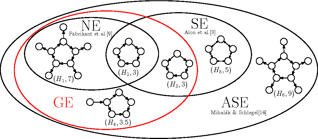 Figure 1 From Greedy Selfish Network Creation