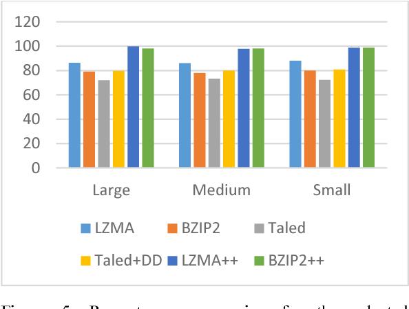 Enhanced LZMA and BZIP2 for improved energy data compression