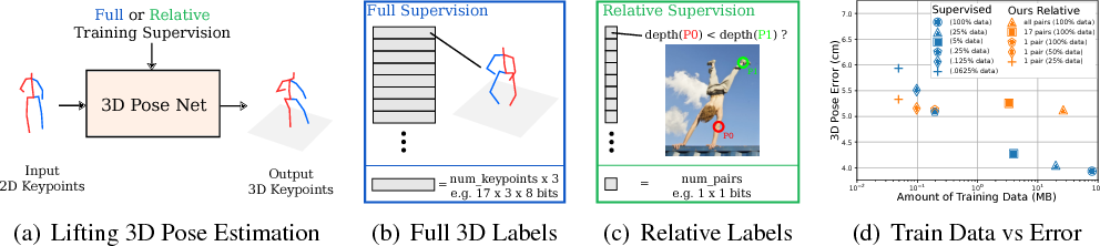 Figure 1 for It's all Relative: Monocular 3D Human Pose Estimation from Weakly Supervised Data