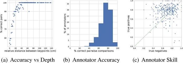 Figure 3 for It's all Relative: Monocular 3D Human Pose Estimation from Weakly Supervised Data