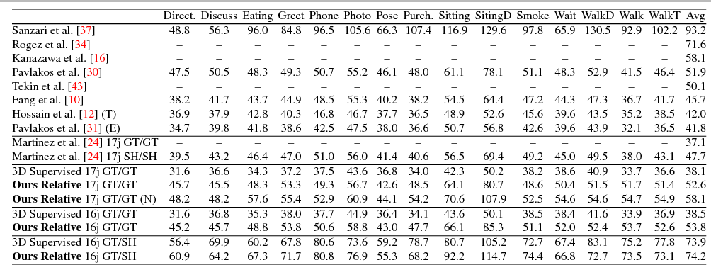Figure 4 for It's all Relative: Monocular 3D Human Pose Estimation from Weakly Supervised Data