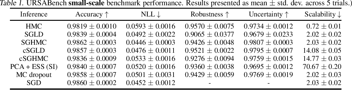 Figure 1 for URSABench: Comprehensive Benchmarking of Approximate Bayesian Inference Methods for Deep Neural Networks