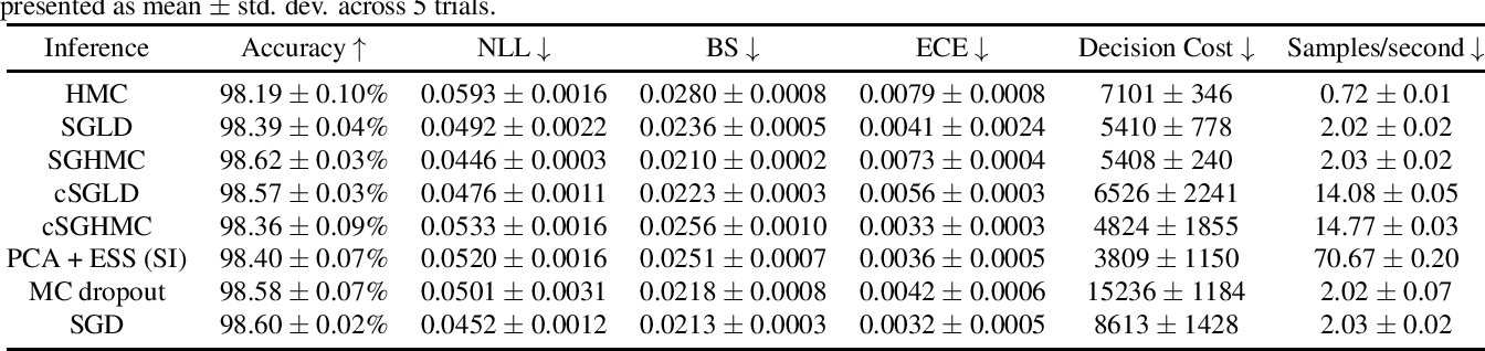 Figure 3 for URSABench: Comprehensive Benchmarking of Approximate Bayesian Inference Methods for Deep Neural Networks