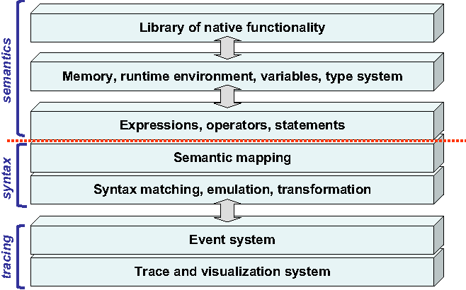 Figure 23 from Rapidly implementing languages to compile as