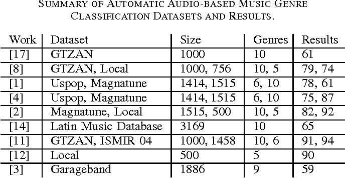 Figure 2 for Automatic Fado Music Classification