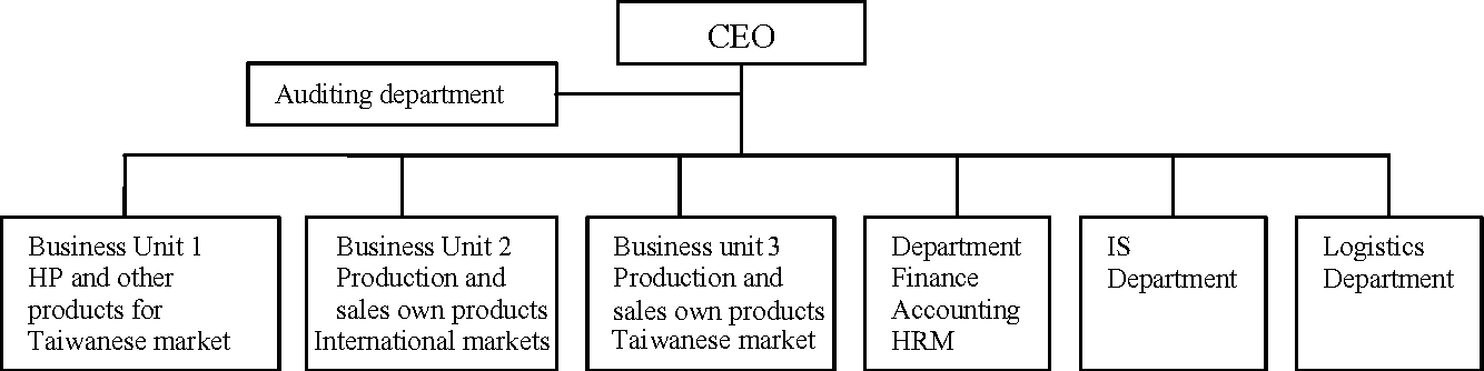 the impact of e business in improving the performance of supply chain networks in the case of amazon Exploring efficiency and effectiveness in the supply chain jönköping international business a supply chain is an activity system, ie an exchange system of.