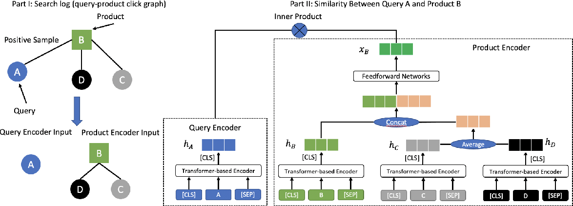 Figure 1 for Graph-based Multilingual Product Retrieval in E-commerce Search