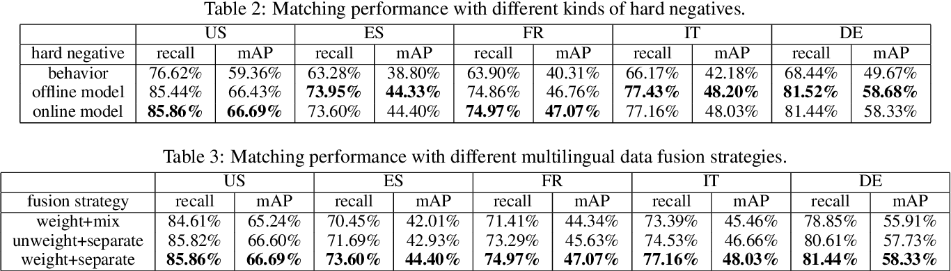 Figure 3 for Graph-based Multilingual Product Retrieval in E-commerce Search