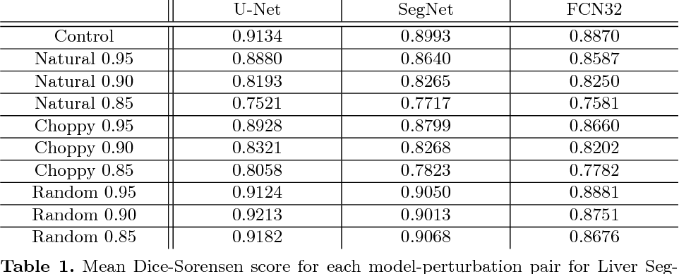 Figure 2 for Imperfect Segmentation Labels: How Much Do They Matter?