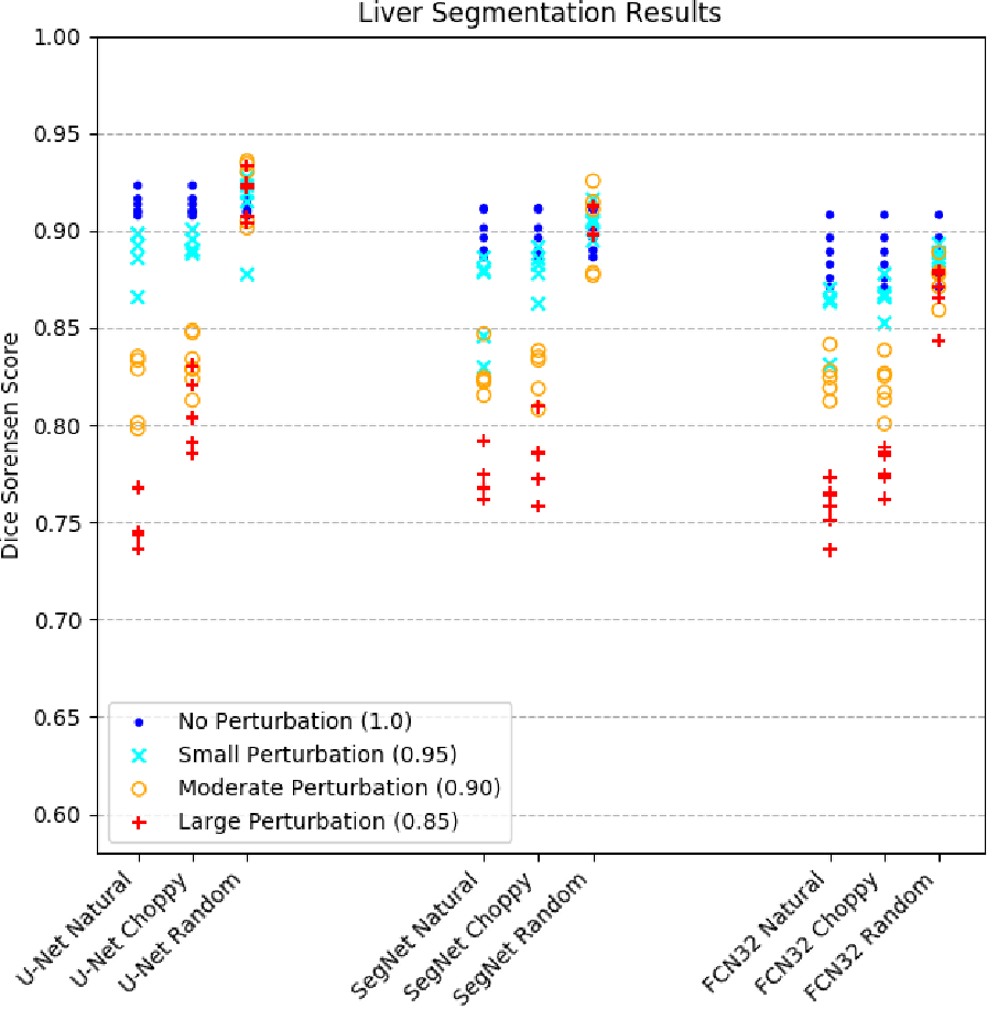 Figure 4 for Imperfect Segmentation Labels: How Much Do They Matter?
