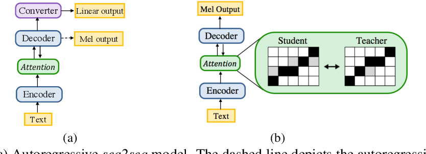 Figure 1 for Parallel Neural Text-to-Speech