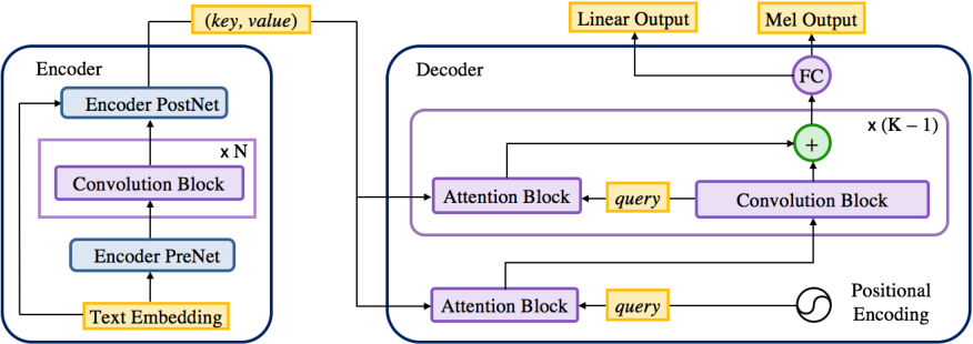 Figure 2 for Parallel Neural Text-to-Speech