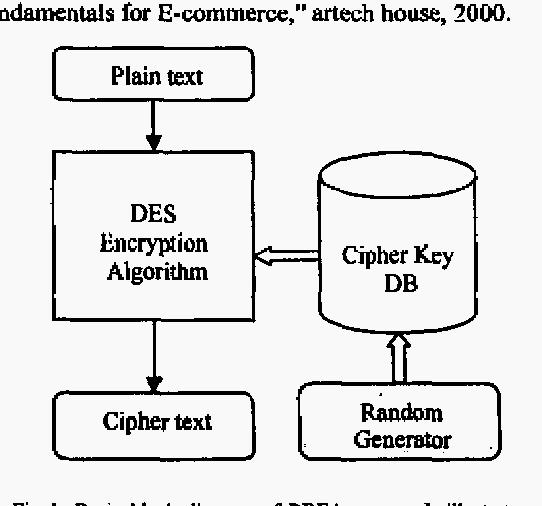 Figure I from Random data encryption algorithm (RDEA) - Semantic Scholar