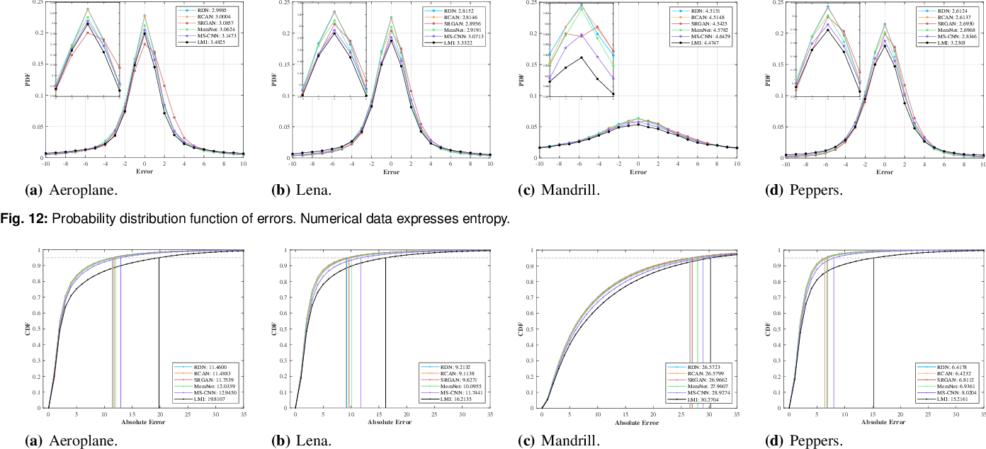 Figure 4 for Deep Learning for Reversible Steganography: Principles and Insights