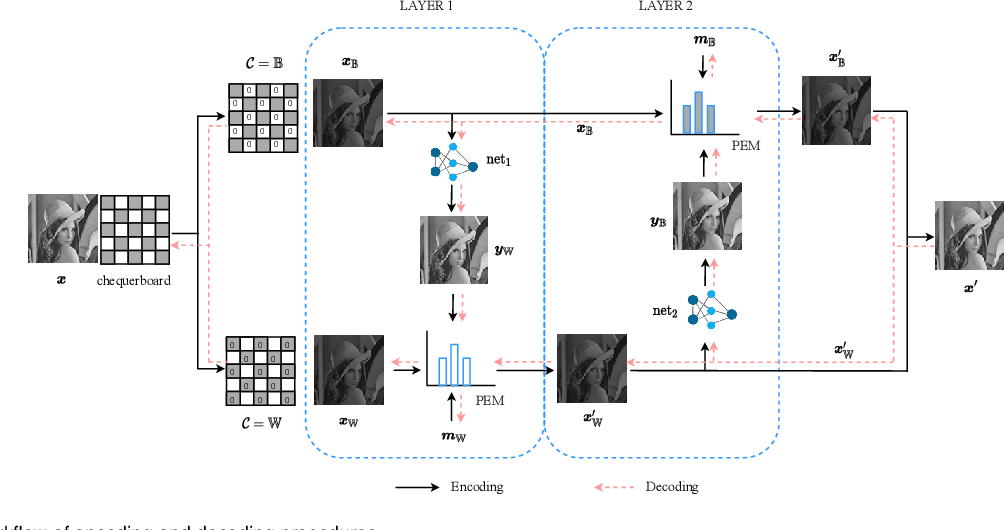 Figure 1 for Deep Learning for Reversible Steganography: Principles and Insights