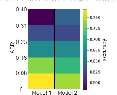Figure 4 for Unfairness towards subjective opinions in Machine Learning