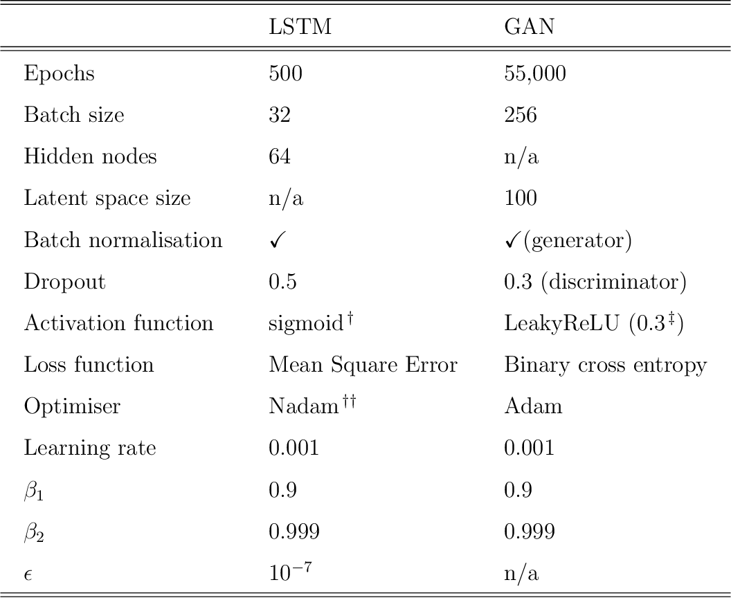 Figure 2 for Digital twins based on bidirectional LSTM and GAN for modelling COVID-19