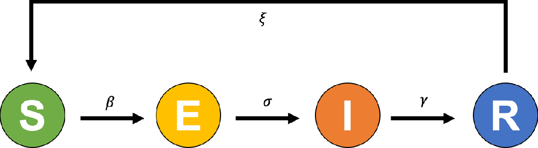 Figure 1 for Digital twins based on bidirectional LSTM and GAN for modelling COVID-19