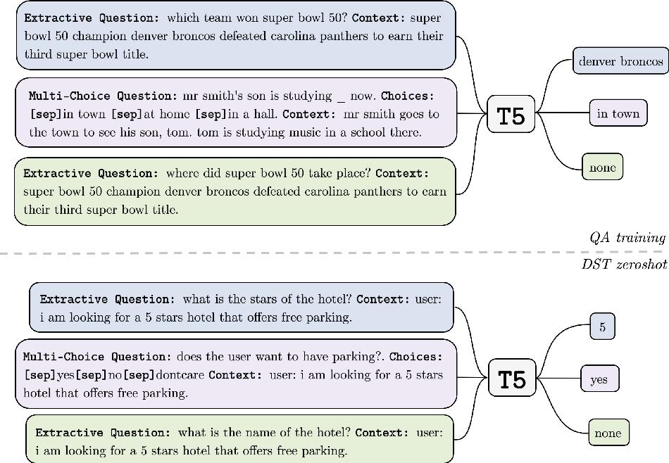 Figure 1 for Zero-Shot Dialogue State Tracking via Cross-Task Transfer