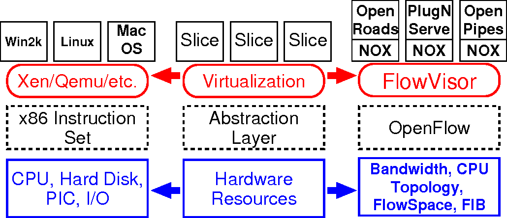 Figure 1 from FlowVisor : A Network Virtualization Layer - Semantic