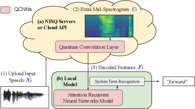 Figure 1 for Decentralizing Feature Extraction with Quantum Convolutional Neural Network for Automatic Speech Recognition