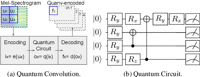 Figure 3 for Decentralizing Feature Extraction with Quantum Convolutional Neural Network for Automatic Speech Recognition